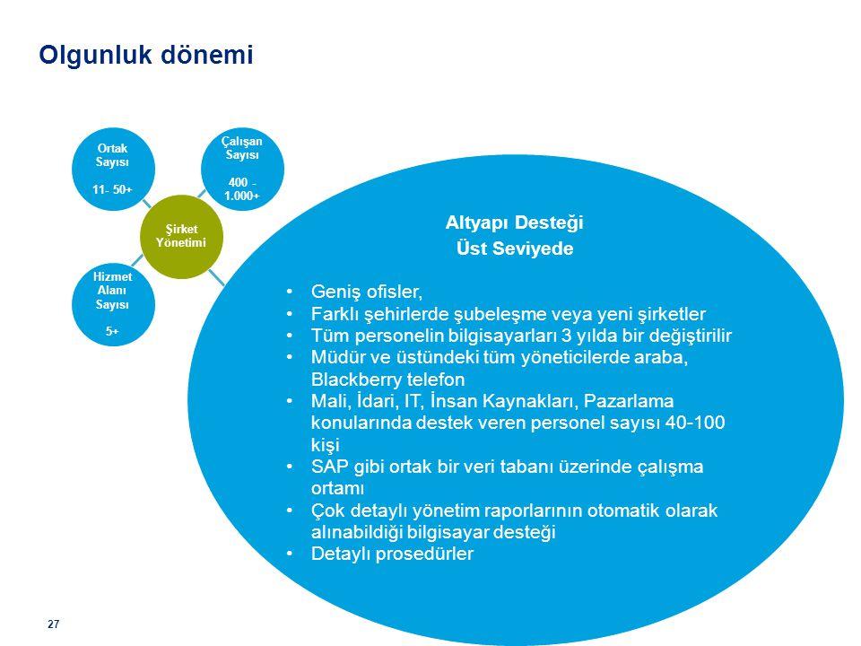 Çalışan Sayısı 400 - 1.000+ Şirket Yönetimi Ortak Sayısı 11- 50+ Hizmet Alanı Sayısı 5+ Altyapı Desteği Üst Seviyede Geniş ofisler, Farklı şehirlerde