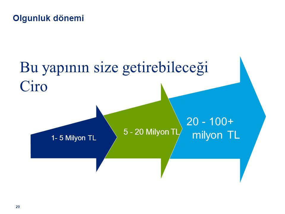 20 - 100+ milyon TL 5 - 20 Milyon TL 1- 5 Milyon TL Bu yapının size getirebileceği Ciro 29 Olgunluk dönemi