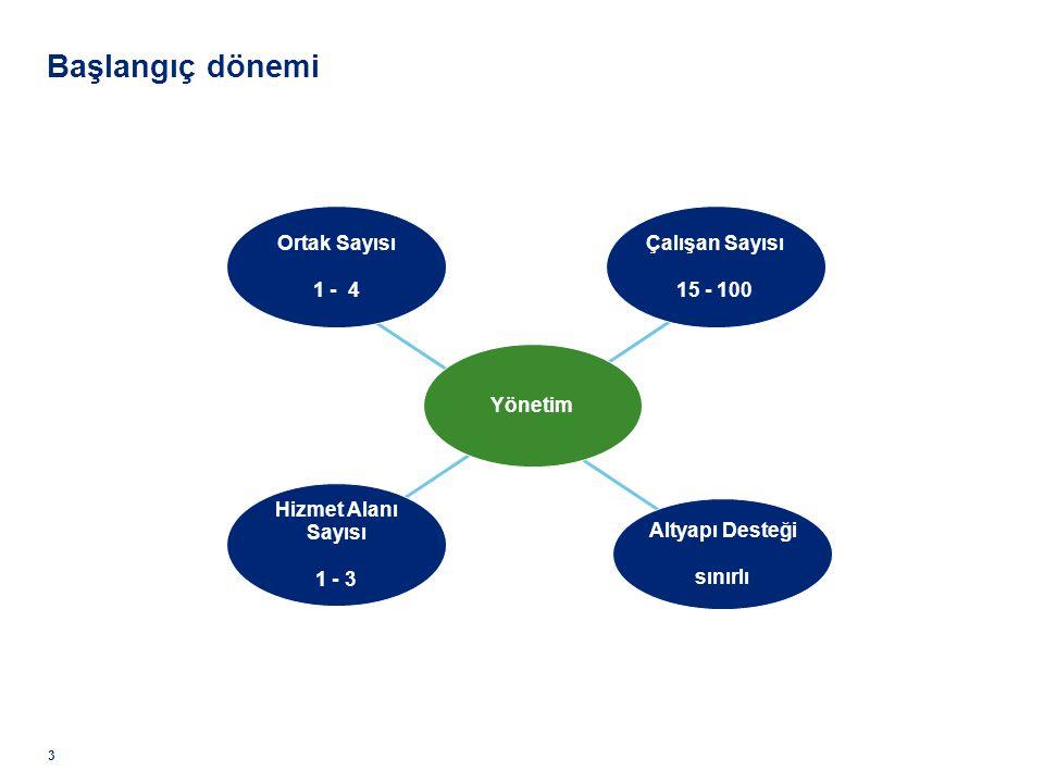 Yönetim 3 Başlangıç dönemi Çalışan Sayısı 15 - 100 Ortak Sayısı 1 - 4 Altyapı Desteği sınırlı Hizmet Alanı Sayısı 1 - 3