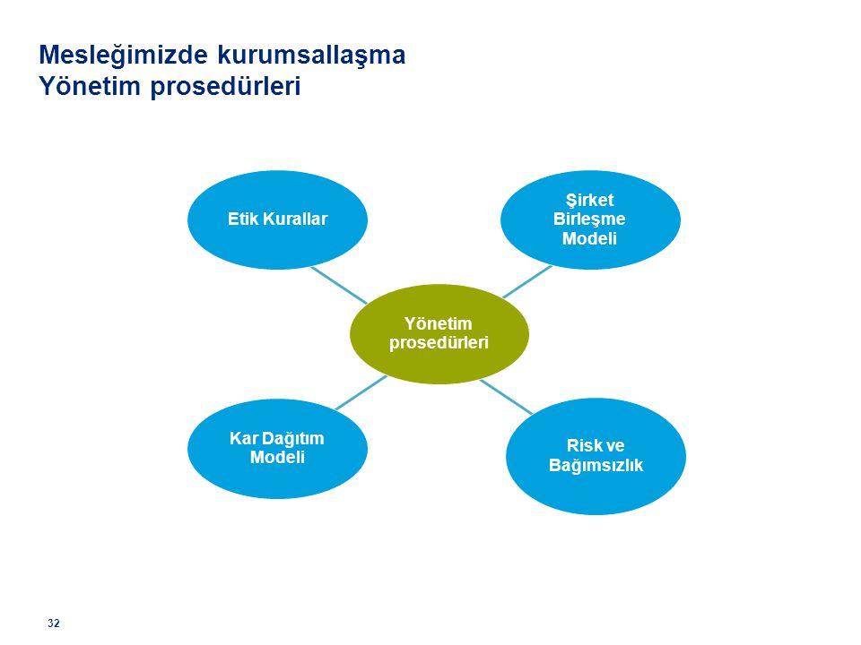 Şirket Birleşme Modeli Etik Kurallar Risk ve Bağımsızlık Kar Dağıtım Modeli Yönetim prosedürleri Mesleğimizde kurumsallaşma Yönetim prosedürleri 32