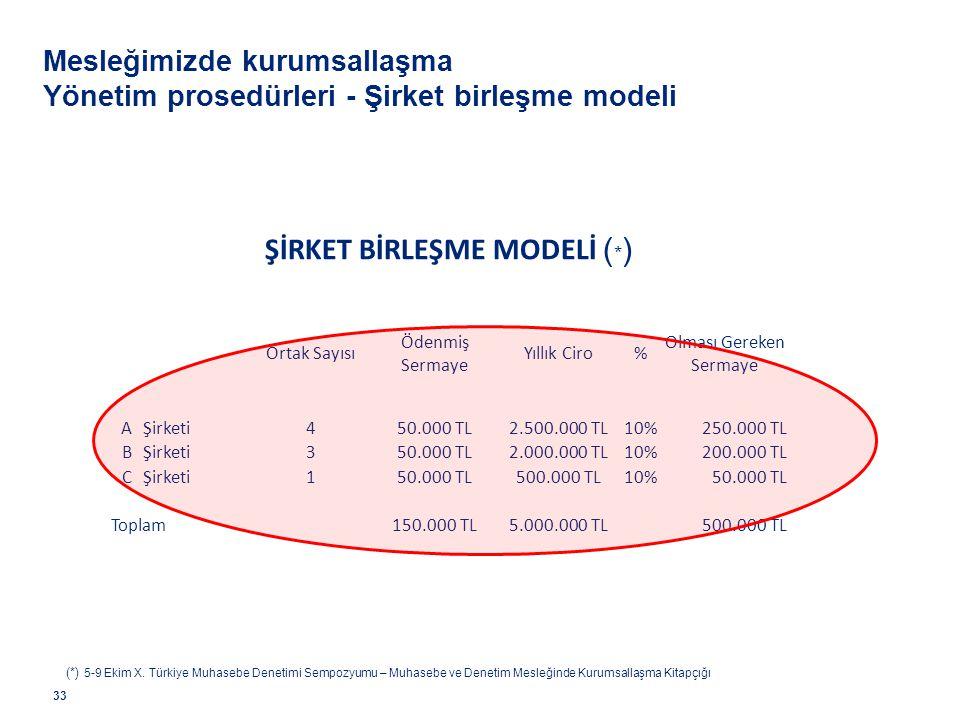 Mesleğimizde kurumsallaşma Yönetim prosedürleri - Şirket birleşme modeli 33 ŞİRKET BİRLEŞME MODELİ ( * ) Ortak Sayısı Ödenmiş Sermaye Yıllık Ciro% Olm
