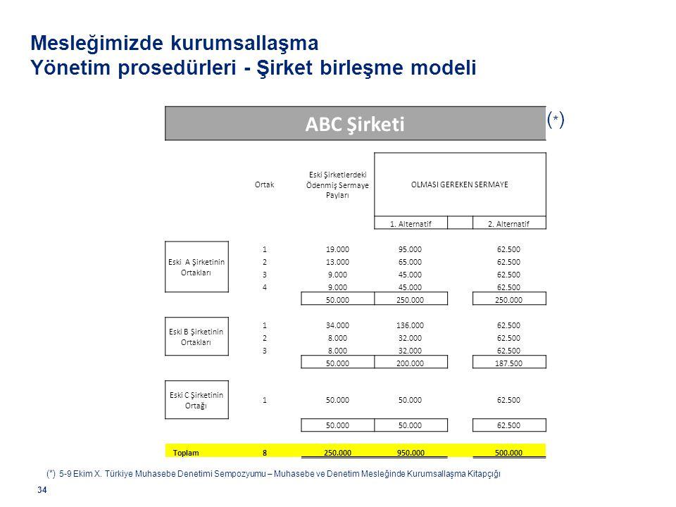 Mesleğimizde kurumsallaşma Yönetim prosedürleri - Şirket birleşme modeli 34 ABC Şirketi (*)(*) Ortak Eski Şirketlerdeki Ödenmiş Sermaye Payları OLMASI