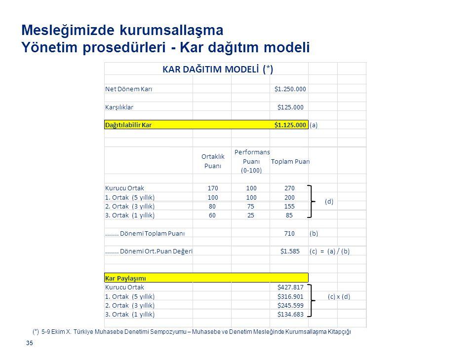 Mesleğimizde kurumsallaşma Yönetim prosedürleri - Kar dağıtım modeli 35 (*) 5-9 Ekim X. Türkiye Muhasebe Denetimi Sempozyumu – Muhasebe ve Denetim Mes