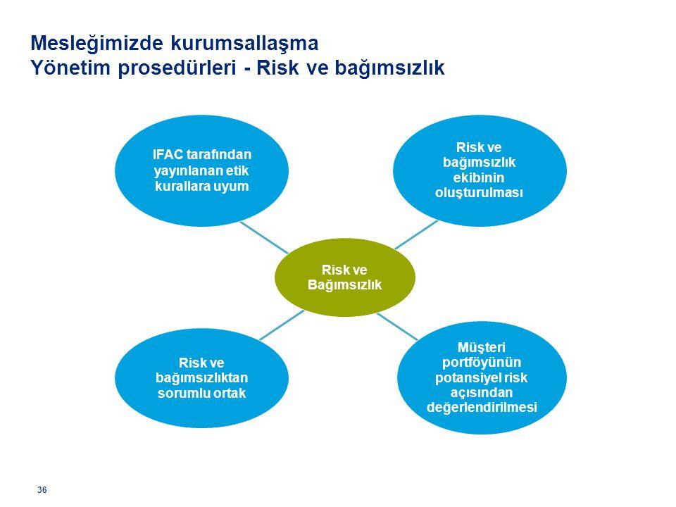 Risk ve bağımsızlık ekibinin oluşturulması IFAC tarafından yayınlanan etik kurallara uyum Müşteri portföyünün potansiyel risk açısından değerlendirilm