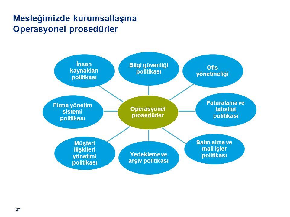 Ofis yönetmeliği İnsan kaynakları politikası Satın alma ve mali işler politikası Müşteri ilişkileri yönetimi politikası Operasyonel prosedürler Mesleğ