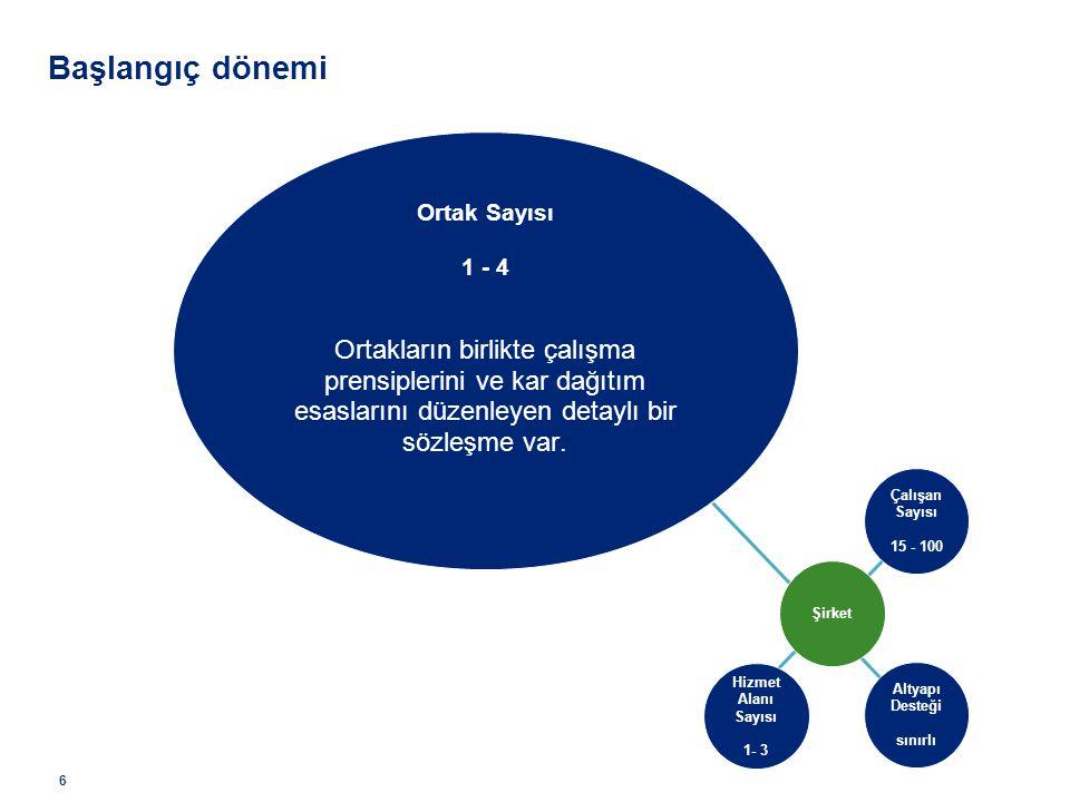 6 Başlangıç dönemi Ortak Sayısı 1 - 4 Ortakların birlikte çalışma prensiplerini ve kar dağıtım esaslarını düzenleyen detaylı bir sözleşme var. Çalışan