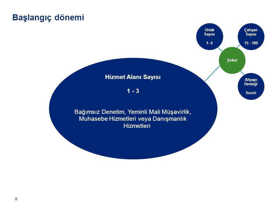 Çalışan Sayısı 15 - 100 Şirket Ortak Sayısı 1- 4 Altyapı Desteği Sınırlı Hizmet Alanı Sayısı 1 - 3 Bağımsız Denetim, Yeminli Mali Müşavirlik, Muhasebe