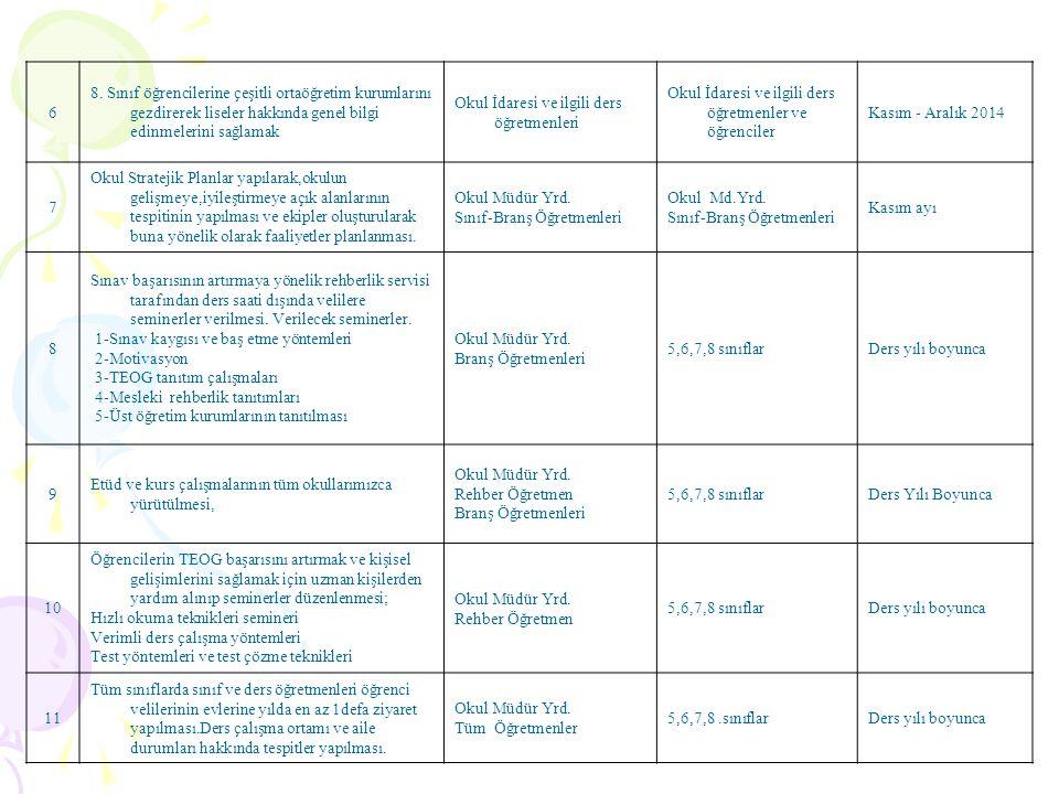 6 8. Sınıf öğrencilerine çeşitli ortaöğretim kurumlarını gezdirerek liseler hakkında genel bilgi edinmelerini sağlamak Okul İdaresi ve ilgili ders öğr