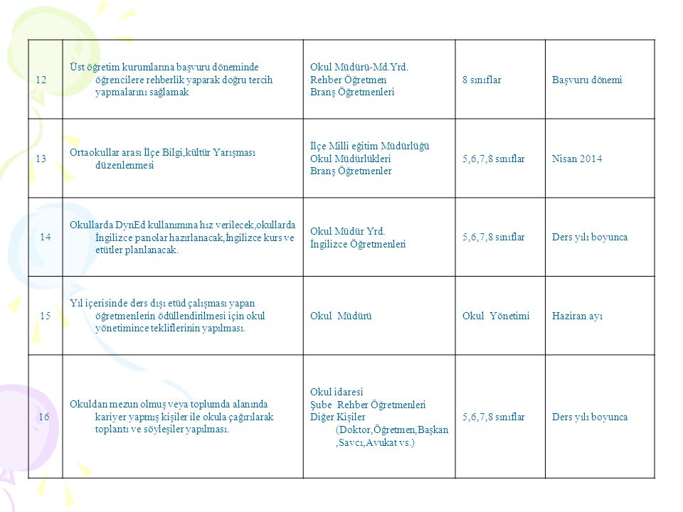 12 Üst öğretim kurumlarına başvuru döneminde öğrencilere rehberlik yaparak doğru tercih yapmalarını sağlamak Okul Müdürü-Md.Yrd. Rehber Öğretmen Branş