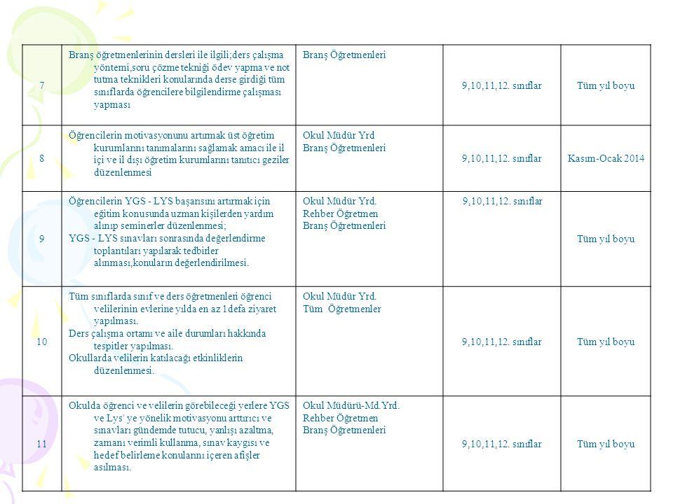 7 Branş öğretmenlerinin dersleri ile ilgili;ders çalışma yöntemi,soru çözme tekniği ödev yapma ve not tutma teknikleri konularında derse girdiği tüm s