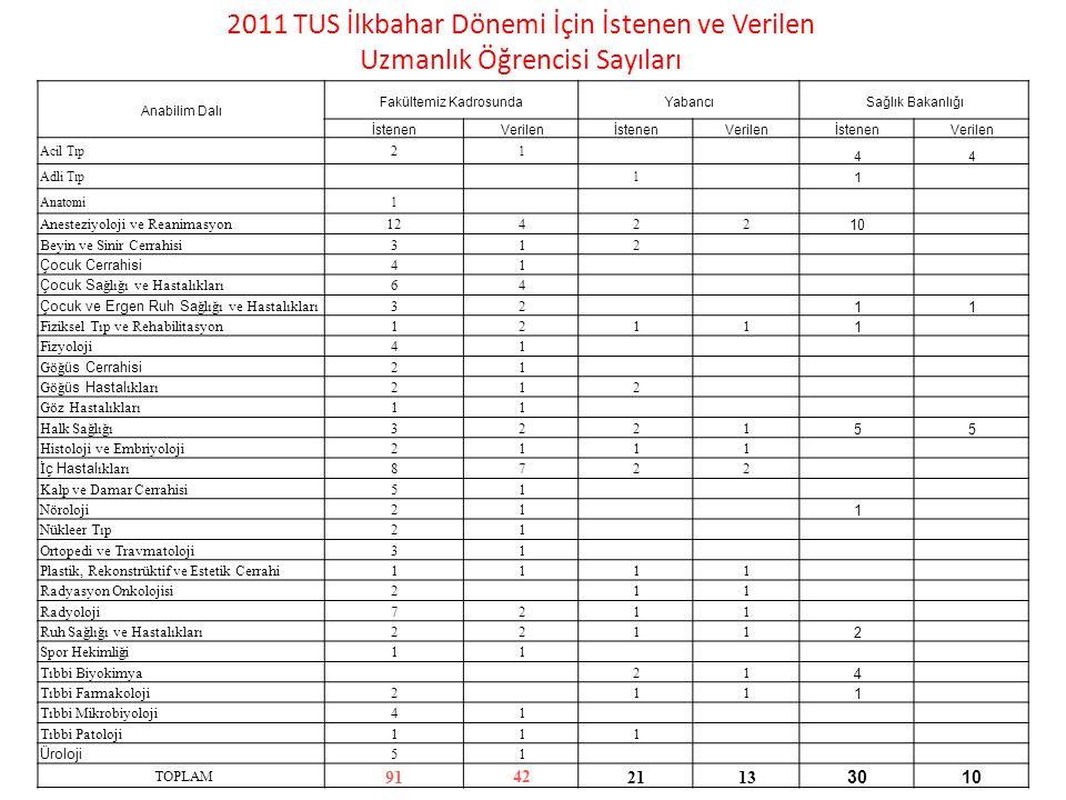 2011 TUS İlkbahar Dönemi İçin İstenen ve Verilen Uzmanlık Öğrencisi Sayıları Anabilim Dalı Fakültemiz KadrosundaYabancıSağlık Bakanlığı İstenenVerilen
