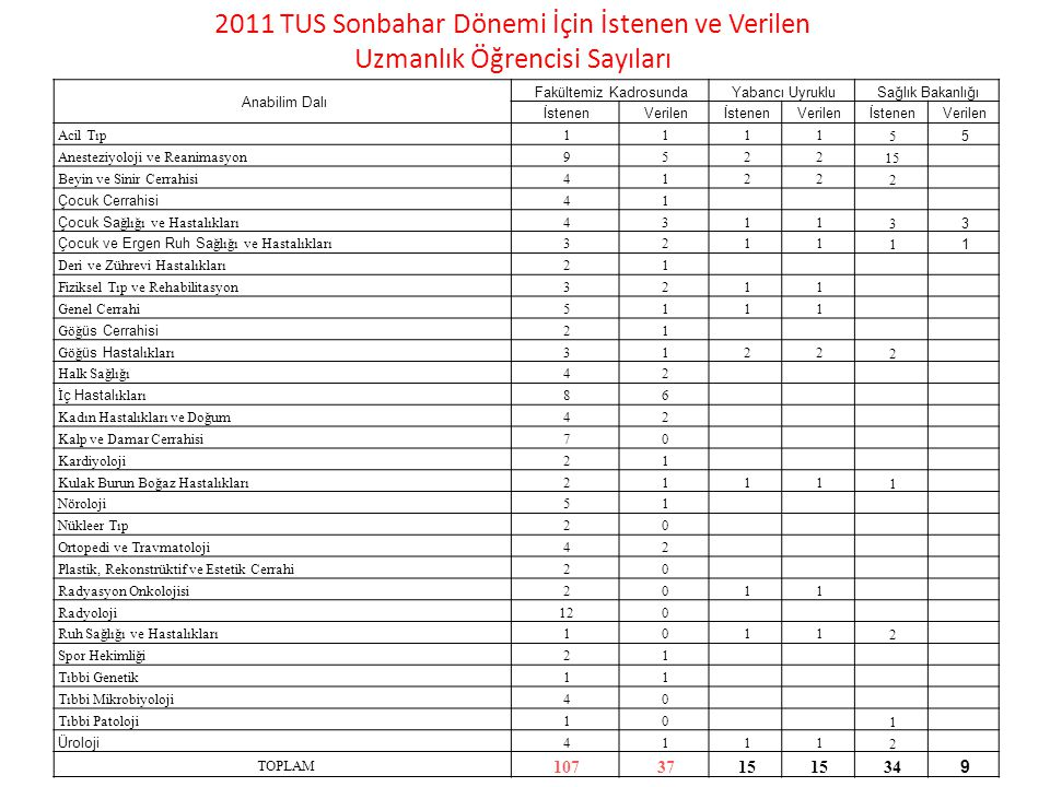 2011 TUS Sonbahar Dönemi İçin İstenen ve Verilen Uzmanlık Öğrencisi Sayıları Anabilim Dalı Fakültemiz KadrosundaYabancı UyrukluSağlık Bakanlığı İstene