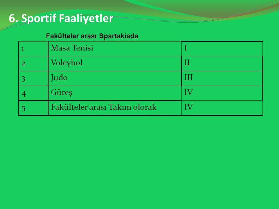 6. Sportif Faaliyetler 1Masa TenisiI 2VoleybolII 3JudoIII 4GüreşIV 5Fakülteler arası Takım olorakIVIV Fakülteler arası Spartakiada