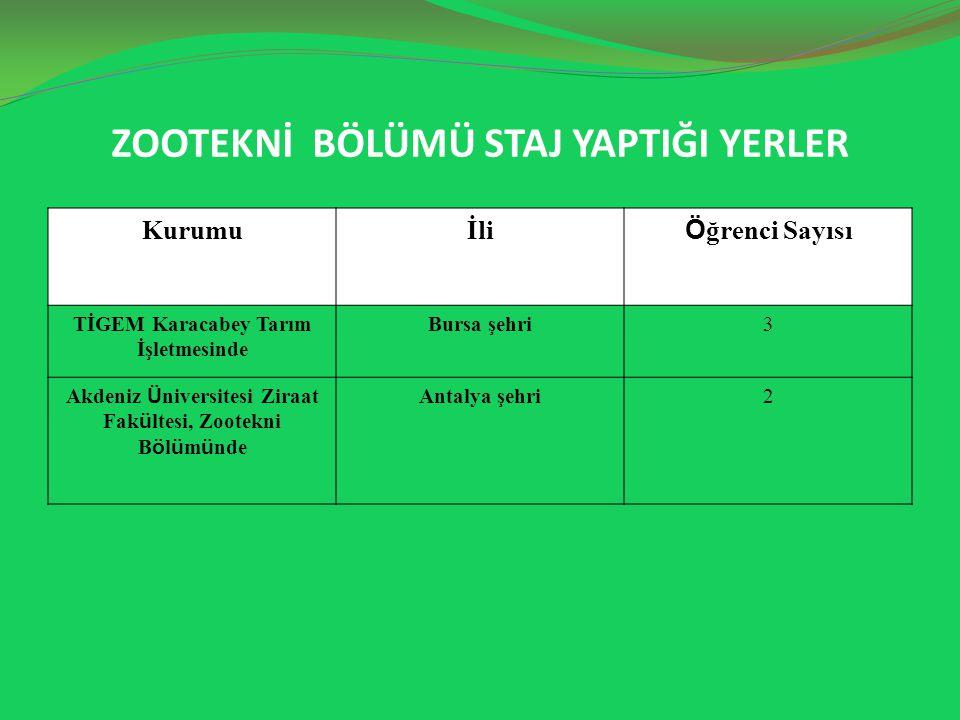 ZOOTEKNİ BÖLÜMÜ STAJ YAPTIĞI YERLER Kurumuİli Ö ğrenci Sayısı TİGEM Karacabey Tarım İşletmesinde Bursa şehri3 Akdeniz Ü niversitesi Ziraat Fak ü ltesi, Zootekni B ö l ü m ü nde Antalya şehri2