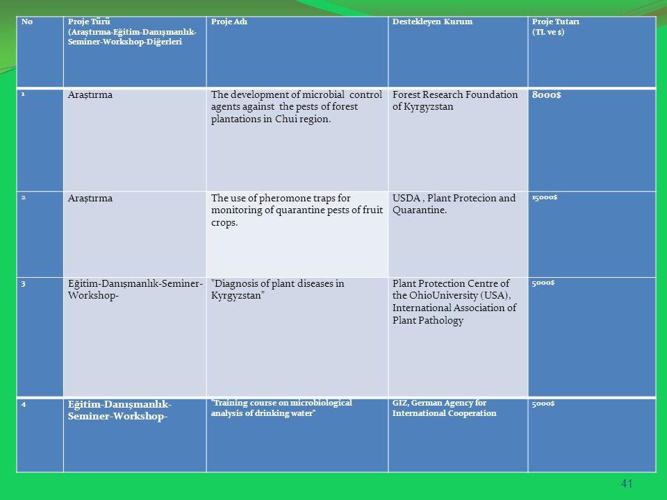 No Proje Türü (Araştırma-Eğitim-Danışmanlık- Seminer-Workshop-Diğerleri Proje AdıDestekleyen KurumProje Tutarı (TL ve $) 1 AraştırmaThe development of microbial control agents against the pests of forest plantations in Chui region.