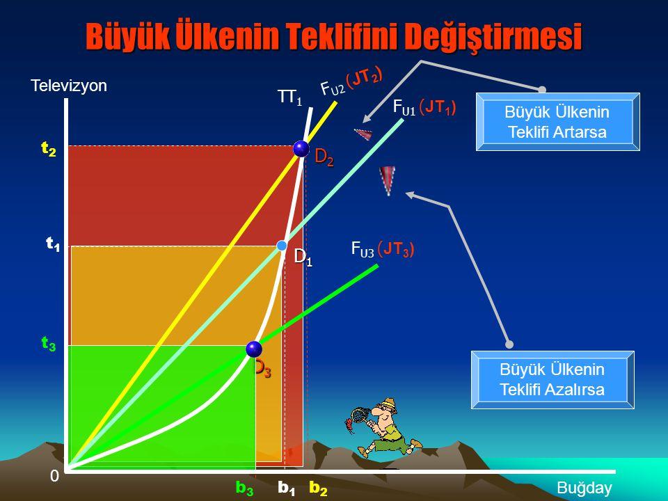 Küçük Ülke Analizi (Buğday İhracatçısı Türkiye) 0 Televizyon Buğday t1t1 TT 1 F U1 ( JT1) D1D1D1D1 b1b1 D2D2D2D2  ve β Açılarını Küçük Ülke değiştiremez Dış Ticaret Hacmi Azalmıştır b2b2 t2t2 FuFu MTE Türkiye -- Japonya -- TT 2