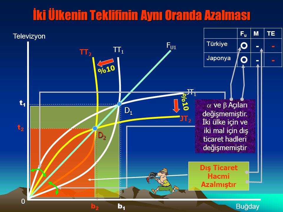 JT 2 İki Ülkenin Teklifinin Aynı Oranda Azalması 0 Televizyon Buğday t1t1 TT 1 JT 1 F U1 D1D1D1D1 b1b1 D2D2D2D2  ve β Açıları değişmemiştir.