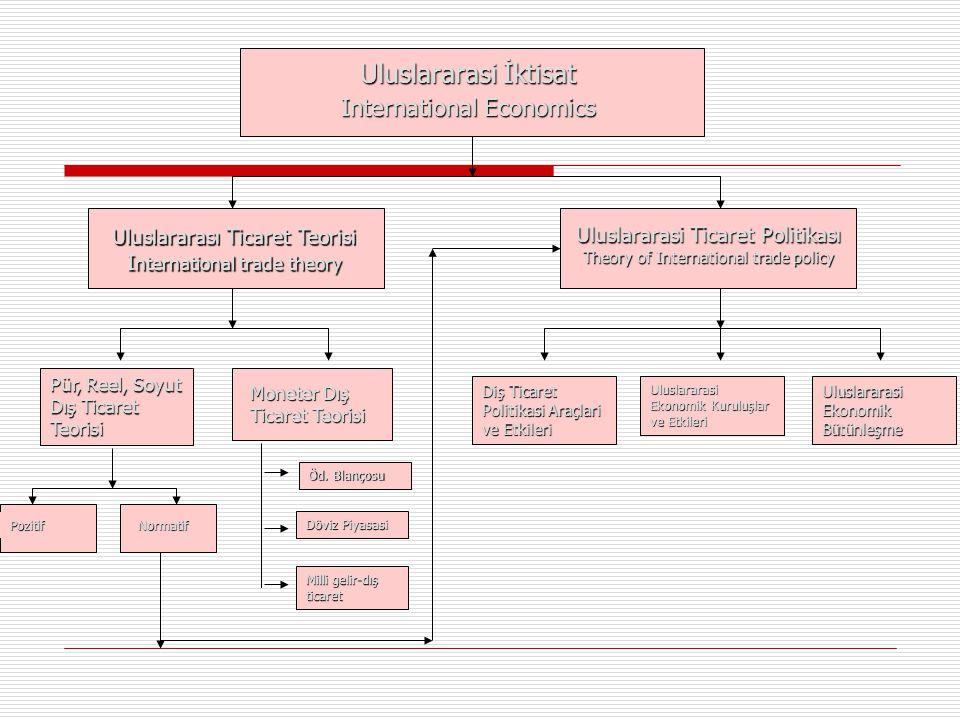 Uluslararasi İktisat International Economics Uluslararası Ticaret Teorisi I nternational trade theory Uluslararasi Ticaret Politikası Theory of Intern