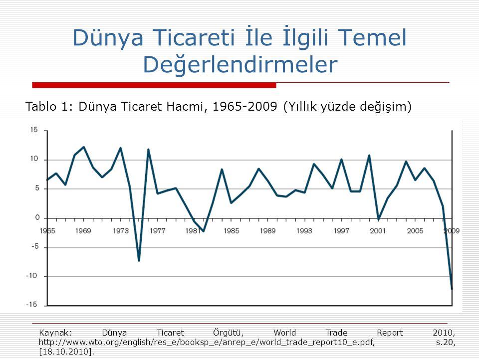 Dünya Ticareti İle İlgili Temel Değerlendirmeler Tablo 1: Dünya Ticaret Hacmi, 1965-2009 (Yıllık yüzde değişim) Kaynak: Dünya Ticaret Örgütü, World Tr