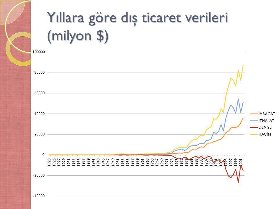 Yıllara göre dış ticaret verileri (milyon $)