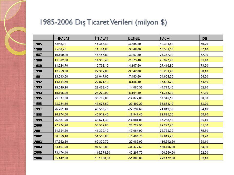 1985-2006 Dış Ticaret Verileri (milyon $) İHRACATİTHALAT DENGE HACMİ (%) 1985 7.958,0011.343,40-3.385,5019.301,4070,20 1986 7.456,7011.104,80-3.648,00