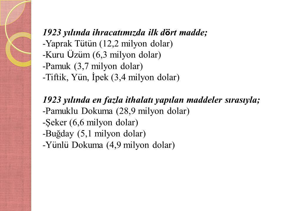 1923 yılında ihracatımızda ilk d ö rt madde; -Yaprak T ü t ü n (12,2 milyon dolar) -Kuru Ü z ü m (6,3 milyon dolar) -Pamuk (3,7 milyon dolar) -Tiftik, Y ü n, İpek (3,4 milyon dolar) 1923 yılında en fazla ithalatı yapılan maddeler sırasıyla; -Pamuklu Dokuma (28,9 milyon dolar) -Şeker (6,6 milyon dolar) -Buğday (5,1 milyon dolar) -Y ü nl ü Dokuma (4,9 milyon dolar)