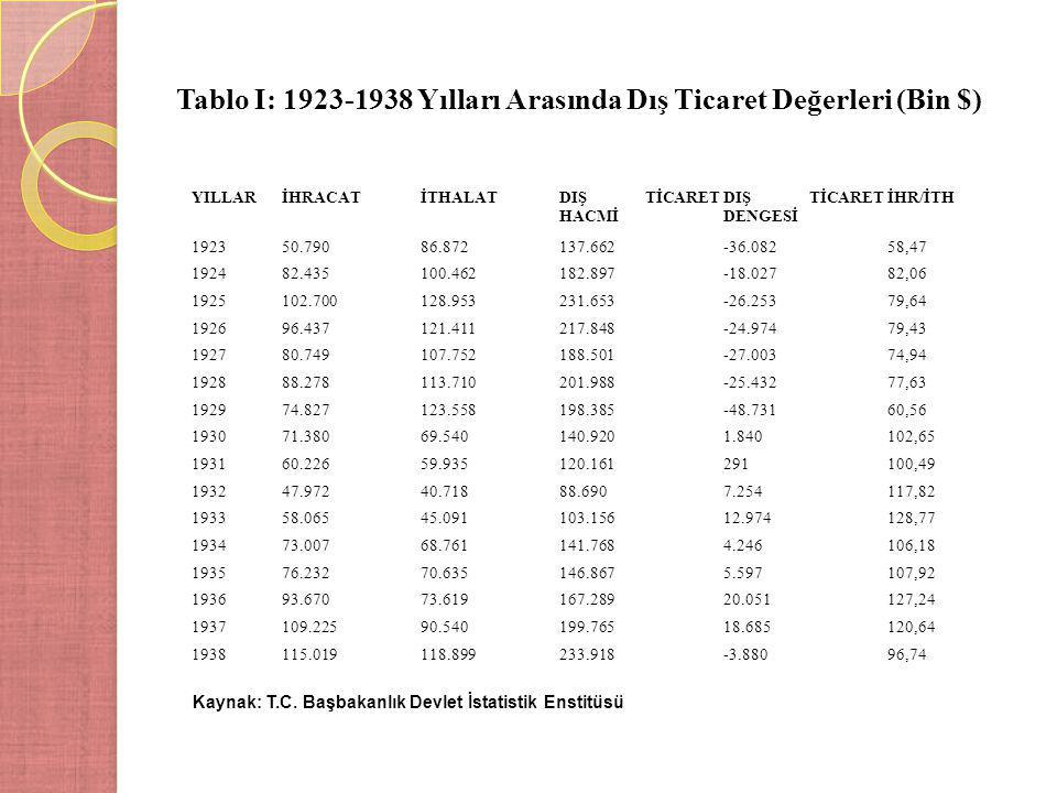 Tablo I: 1923-1938 Yılları Arasında Dış Ticaret Değerleri (Bin $) YILLARİHRACATİTHALATDIŞ TİCARET HACMİ DIŞ TİCARET DENGESİ İHR/İTH 192350.79086.87213