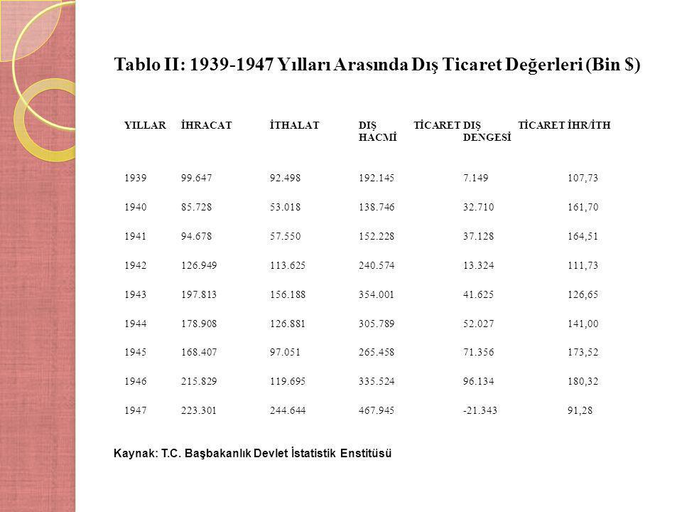 Tablo II: 1939-1947 Yılları Arasında Dış Ticaret Değerleri (Bin $) Kaynak: T.C. Başbakanlık Devlet İstatistik Enstitüsü YILLARİHRACATİTHALATDIŞ TİCARE