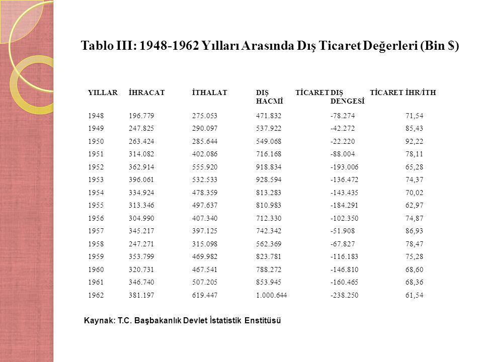 Tablo III: 1948-1962 Yılları Arasında Dış Ticaret Değerleri (Bin $) Kaynak: T.C. Başbakanlık Devlet İstatistik Enstitüsü YILLARİHRACATİTHALATDIŞ TİCAR