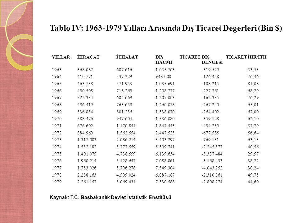 Tablo IV: 1963-1979 Yılları Arasında Dış Ticaret Değerleri (Bin $) Kaynak: T.C. Başbakanlık Devlet İstatistik Enstitüsü YILLARİHRACATİTHALATDIŞ TİCARE
