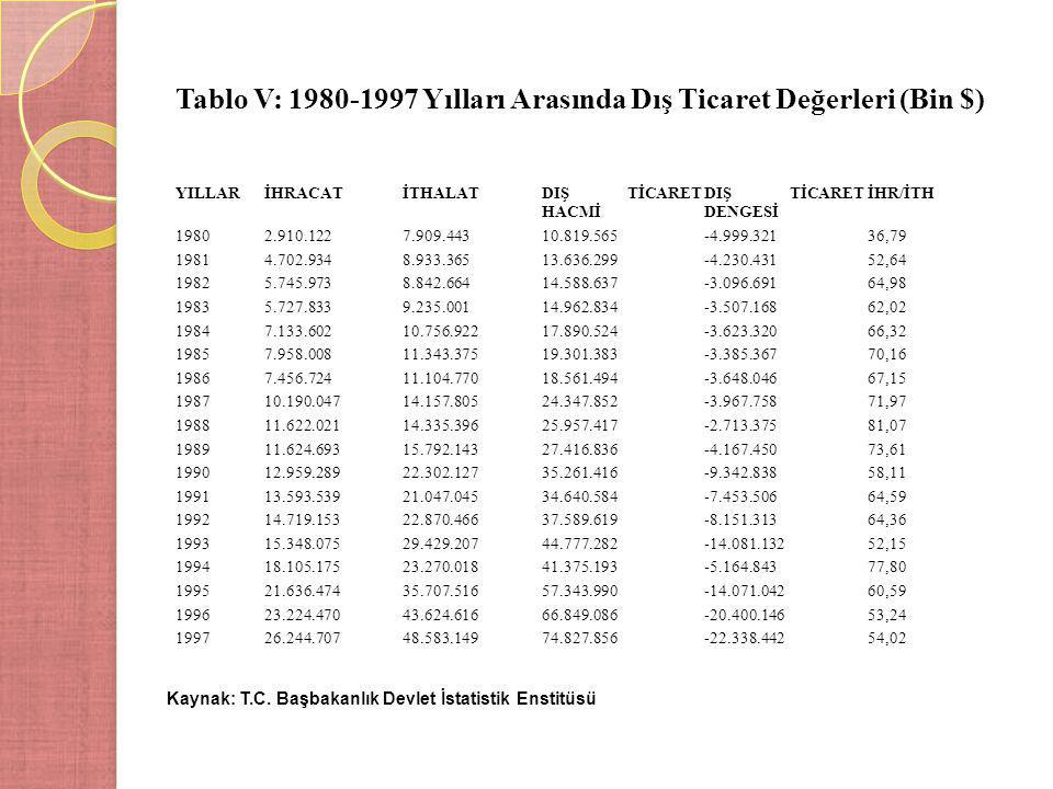 Tablo V: 1980-1997 Yılları Arasında Dış Ticaret Değerleri (Bin $) Kaynak: T.C. Başbakanlık Devlet İstatistik Enstitüsü YILLARİHRACATİTHALATDIŞ TİCARET