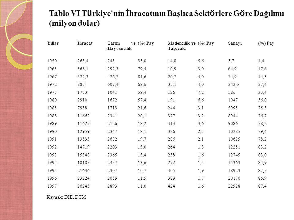 Tablo VI T ü rkiye'nin İhracatının Başlıca Sekt ö rlere G ö re Dağılımı (milyon dolar) YıllarİhracatTarım ve Hayvancılık (%) PayMadencilik ve Taşocak.