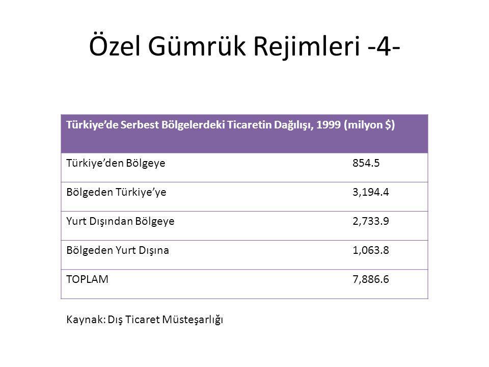 Özel Gümrük Rejimleri -4- Türkiye'de Serbest Bölgelerdeki Ticaretin Dağılışı, 1999 (milyon $) Türkiye'den Bölgeye854.5 Bölgeden Türkiye'ye3,194.4 Yurt