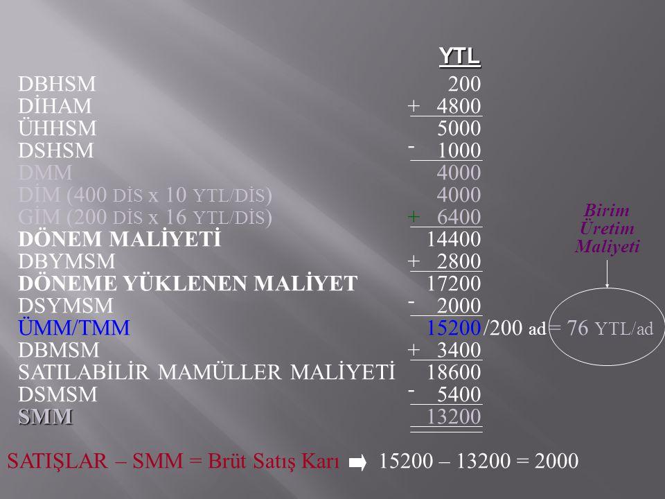 DBHSM200 DİHAM4800 + ÜHHSM5000 DSHSM1000 - DMM4000 DİM (400 DİS x 10 YTL/DİS )4000 GİM (200 DİS x 16 YTL/DİS )6400 + DÖNEM MALİYETİ14400 DBYMSM2800 +