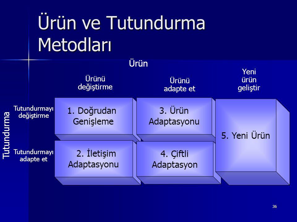 36 Ürün ve Tutundurma Metodları 1. Doğrudan Genişleme 2. İletişim Adaptasyonu 3. Ürün Adaptasyonu 4. Çiftli Adaptasyon Ürünü değiştirme Ürünü adapte e