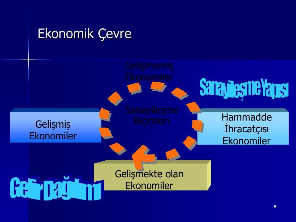 9 Ekonomik Çevre Sanayileşme Biçimleri Gelişmemiş Ekonomiler Hammadde İhracatçısı Ekonomiler Gelişmekte olan Ekonomiler Gelişmiş Ekonomiler