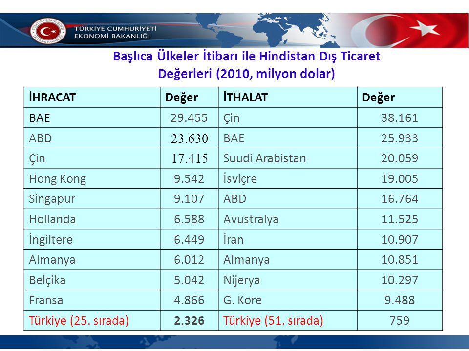 Başlıca Ülkeler İtibarı ile Hindistan Dış Ticaret Değerleri (2010, milyon dolar) İHRACATDeğerİTHALATDeğer BAE29.455Çin38.161 ABD 23.630 BAE25.933 Çin 17.415 Suudi Arabistan20.059 Hong Kong9.542İsviçre19.005 Singapur9.107ABD16.764 Hollanda6.588Avustralya11.525 İngiltere6.449İran10.907 Almanya6.012Almanya10.851 Belçika5.042Nijerya10.297 Fransa4.866G.