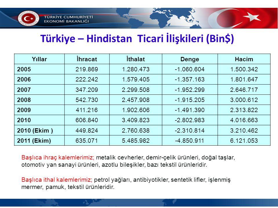 Türkiye – Hindistan Ticari İlişkileri (Bin$) Başlıca ihraç kalemlerimiz; metalik cevherler, demir-çelik ürünleri, doğal taşlar, otomotiv yan sanayi ürünleri, azotlu bileşikler, bazı tekstil ürünleridir.