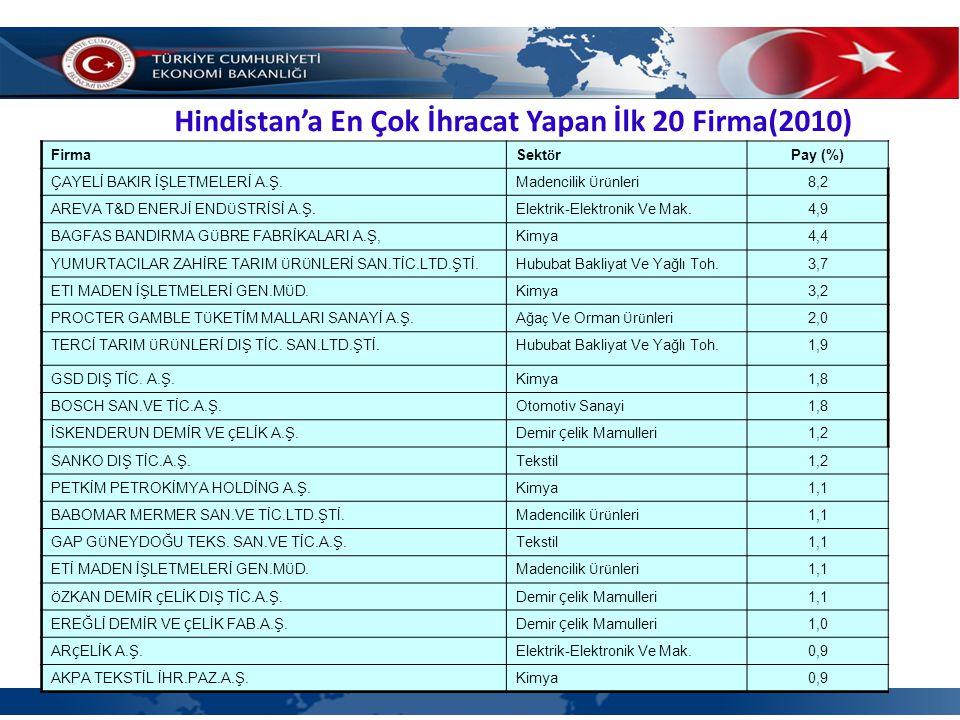 Hindistan'a En Çok İhracat Yapan İlk 20 Firma(2010) Firma Sekt ö r Pay (%) ÇAYELİ BAKIR İŞLETMELERİ A.Ş.