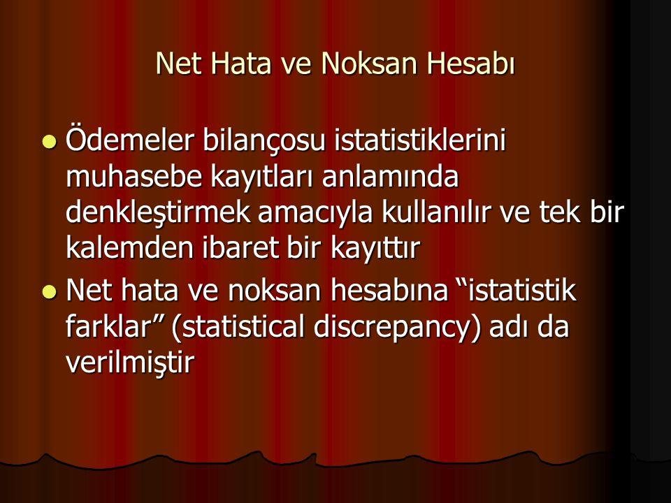 Net Hata ve Noksan Hesabı Ödemeler bilançosu istatistiklerini muhasebe kayıtları anlamında denkleştirmek amacıyla kullanılır ve tek bir kalemden ibare