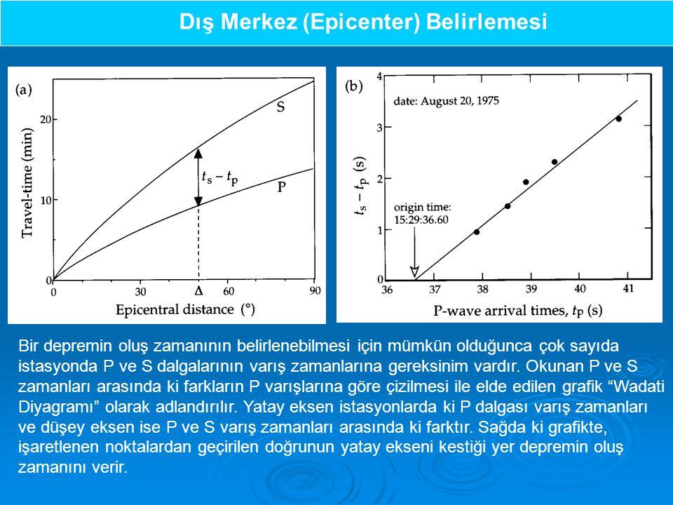Dış Merkez (Epicenter) Belirlemesi Bir depremin oluş zamanının belirlenebilmesi için mümkün olduğunca çok sayıda istasyonda P ve S dalgalarının varış zamanlarına gereksinim vardır.