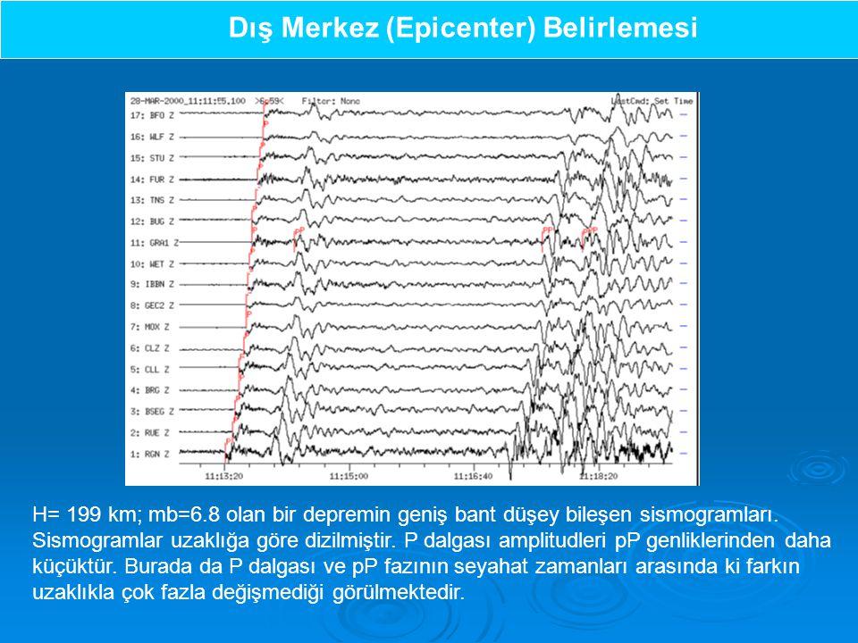 Dış Merkez (Epicenter) Belirlemesi H= 199 km; mb=6.8 olan bir depremin geniş bant düşey bileşen sismogramları.