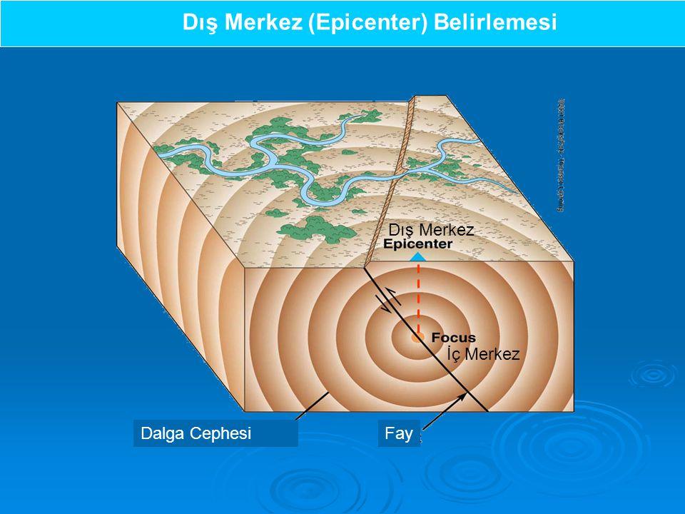 Dış Merkez (Epicenter) Belirlemesi Dalga CephesiFay İç Merkez Dış Merkez