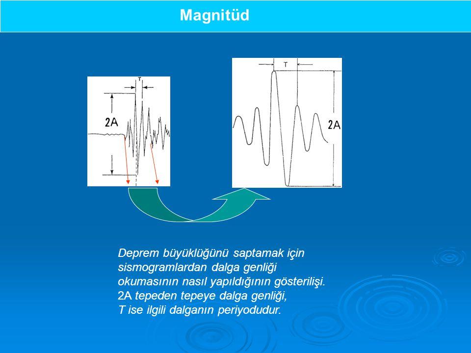 Deprem büyüklüğünü saptamak için sismogramlardan dalga genliği okumasının nasıl yapıldığının gösterilişi.