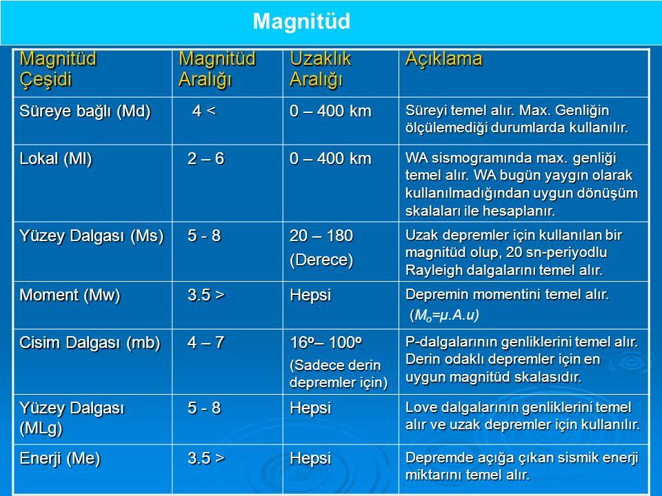 MagnitüdÇeşidiMagnitüdAralığıUzaklıkAralığıAçıklama Süreye bağlı (Md) 4 < 4 < 0 – 400 km Süreyi temel alır.