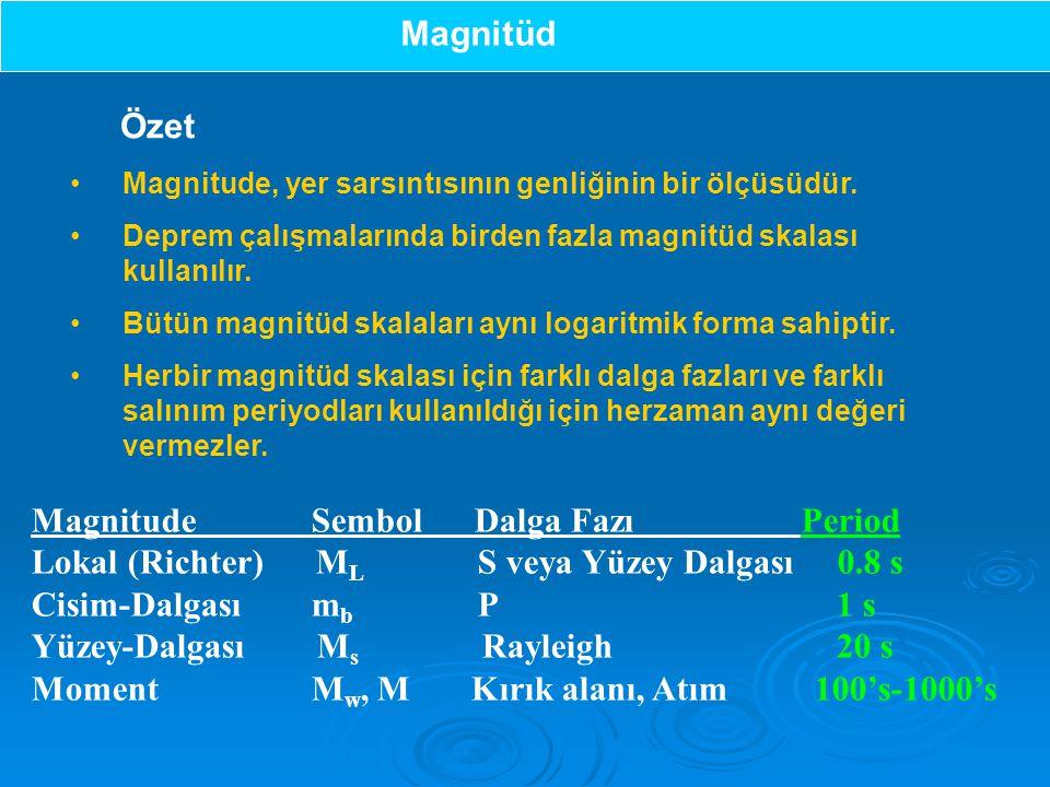 Magnitude Sembol Dalga Fazı Period Lokal (Richter) M L S veya Yüzey Dalgası 0.8 s Cisim-Dalgası m b P 1 s Yüzey-Dalgası M s Rayleigh 20 s Moment M w, M Kırık alanı, Atım 100's-1000's Magnitude, yer sarsıntısının genliğinin bir ölçüsüdür.