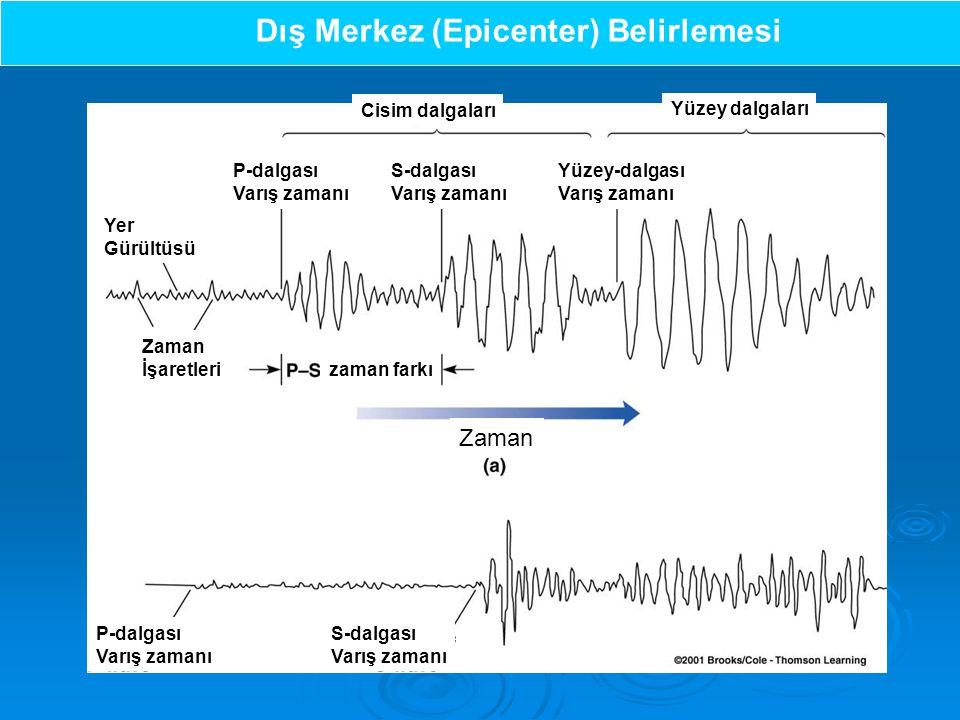 Zaman İşaretleri Dış Merkez (Epicenter) Belirlemesi P-dalgası Varış zamanı S-dalgası Varış zamanı Yüzey-dalgası Varış zamanı P-dalgası Varış zamanı S-dalgası Varış zamanı Yer Gürültüsü zaman farkı Zaman Yüzey dalgaları Cisim dalgaları Zaman İşaretleri