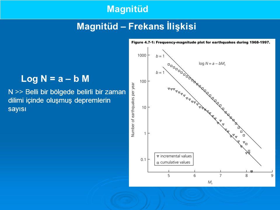Magnitüd – Frekans İlişkisi Log N = a – b M N >> Belli bir bölgede belirli bir zaman dilimi içinde oluşmuş depremlerin sayısı