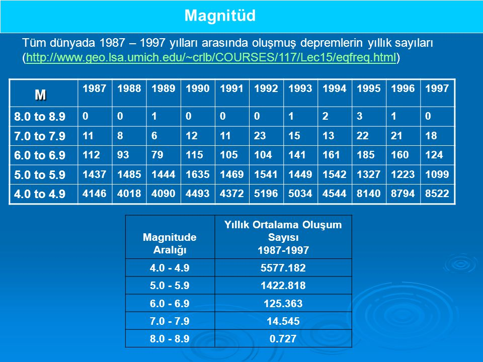 Magnitüd Magnitude Aralığı Yıllık Ortalama Oluşum Sayısı 1987-1997 4.0 - 4.95577.182 5.0 - 5.91422.818 6.0 - 6.9125.363 7.0 - 7.914.545 8.0 - 8.90.727 Tüm dünyada 1987 – 1997 yılları arasında oluşmuş depremlerin yıllık sayıları (http://www.geo.lsa.umich.edu/~crlb/COURSES/117/Lec15/eqfreq.html)http://www.geo.lsa.umich.edu/~crlb/COURSES/117/Lec15/eqfreq.html M 19871988198919901991199219931994199519961997 8.0 to 8.9 00100012310 7.0 to 7.9 11861211231513222118 6.0 to 6.9 1129379115105104141161185160124 5.0 to 5.9 14371485144416351469154114491542132712231099 4.0 to 4.9 41464018409044934372519650344544814087948522