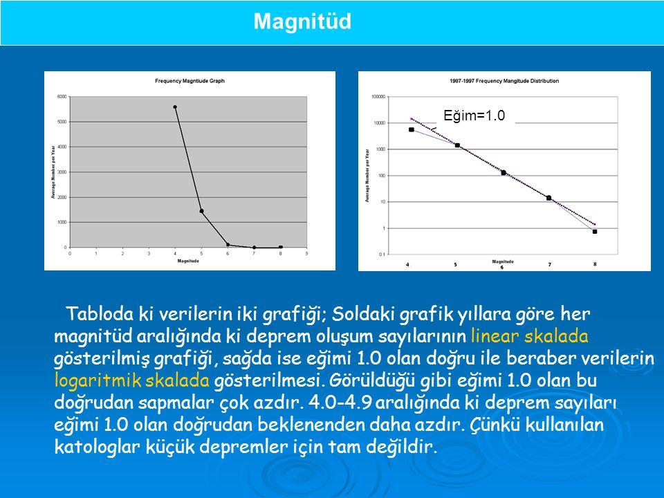 Tabloda ki verilerin iki grafiği; Soldaki grafik yıllara göre her magnitüd aralığında ki deprem oluşum sayılarının linear skalada gösterilmiş grafiği, sağda ise eğimi 1.0 olan doğru ile beraber verilerin logaritmik skalada gösterilmesi.